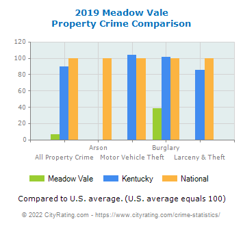 Meadow Vale Property Crime vs. State and National Comparison