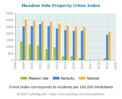 Meadow Vale Property Crime vs. State and National Per Capita