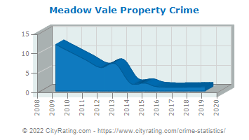 Meadow Vale Property Crime