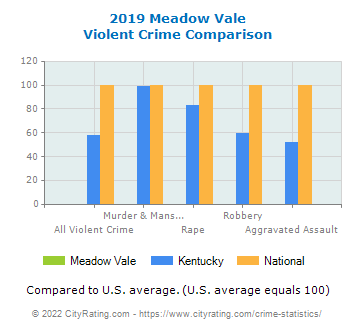 Meadow Vale Violent Crime vs. State and National Comparison