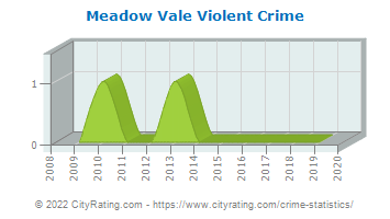 Meadow Vale Violent Crime