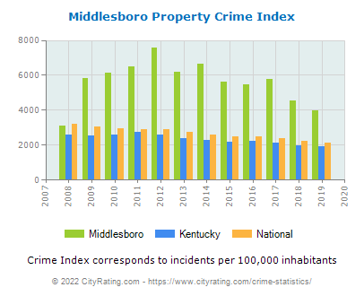 Middlesboro Property Crime vs. State and National Per Capita