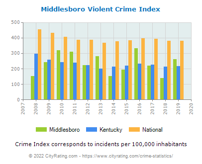 Middlesboro Violent Crime vs. State and National Per Capita