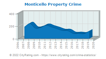 Monticello Property Crime