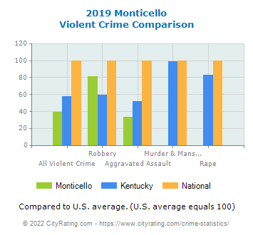 Monticello Violent Crime vs. State and National Comparison