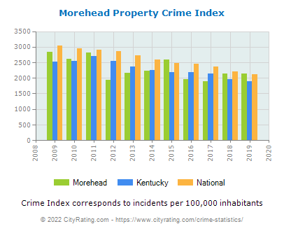 Morehead Property Crime vs. State and National Per Capita