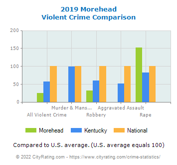 Morehead Violent Crime vs. State and National Comparison