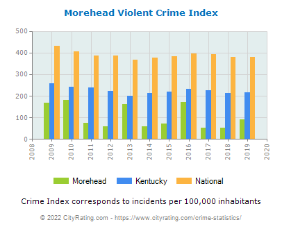 Morehead Violent Crime vs. State and National Per Capita