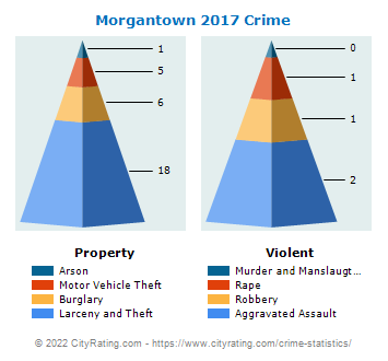 Morgantown Crime 2017