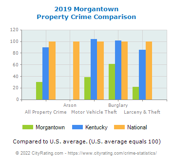 Morgantown Property Crime vs. State and National Comparison