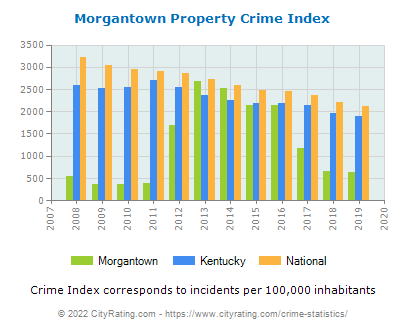Morgantown Property Crime vs. State and National Per Capita