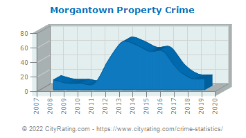 Morgantown Property Crime