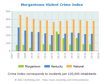 Morgantown Violent Crime vs. State and National Per Capita