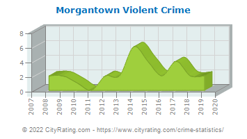 Morgantown Violent Crime