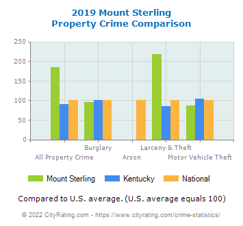 Mount Sterling Property Crime vs. State and National Comparison