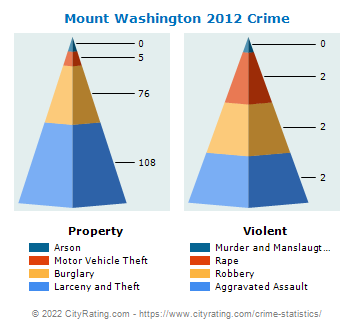 Mount Washington Crime 2012