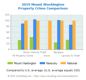 Mount Washington Property Crime vs. State and National Comparison