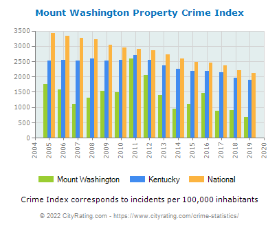 Mount Washington Property Crime vs. State and National Per Capita