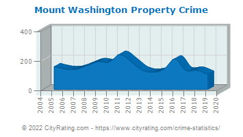 Mount Washington Property Crime