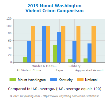 Mount Washington Violent Crime vs. State and National Comparison
