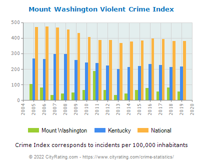 Mount Washington Violent Crime vs. State and National Per Capita