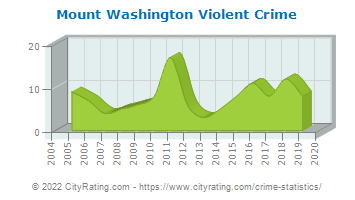 Mount Washington Violent Crime