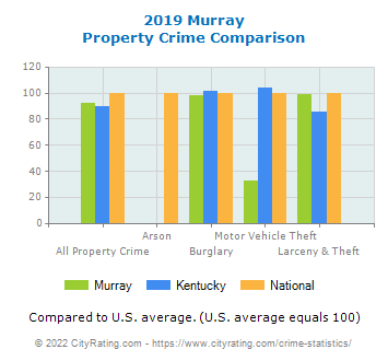 Murray Property Crime vs. State and National Comparison