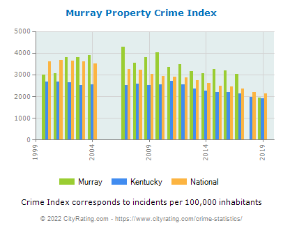 Murray Property Crime vs. State and National Per Capita