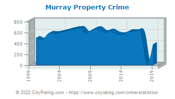 Murray Property Crime