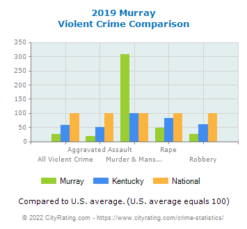 Murray Violent Crime vs. State and National Comparison