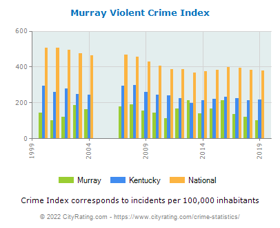 Murray Violent Crime vs. State and National Per Capita
