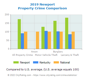Newport Property Crime vs. State and National Comparison