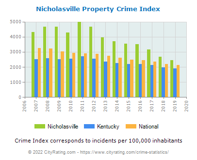 Nicholasville Property Crime vs. State and National Per Capita