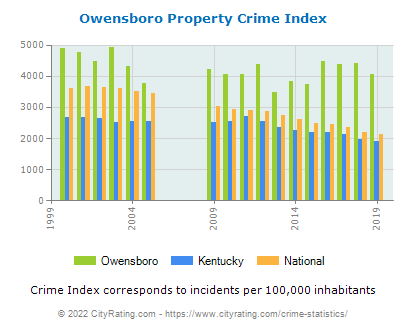 Owensboro Property Crime vs. State and National Per Capita