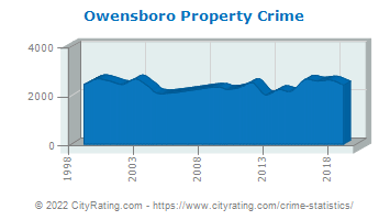 Owensboro Property Crime