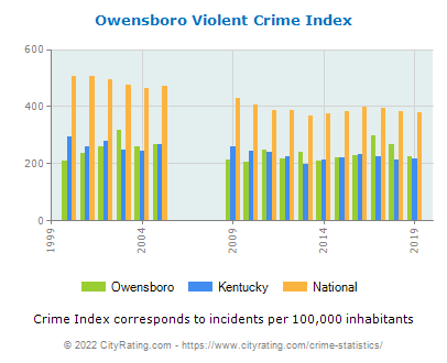 Owensboro Violent Crime vs. State and National Per Capita