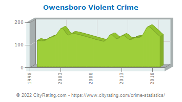 Owensboro Violent Crime