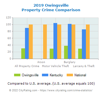 Owingsville Property Crime vs. State and National Comparison