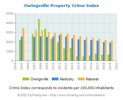 Owingsville Property Crime vs. State and National Per Capita