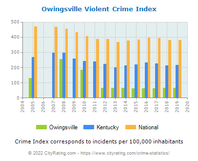 Owingsville Violent Crime vs. State and National Per Capita