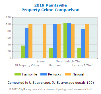 Paintsville Property Crime vs. State and National Comparison