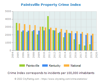 Paintsville Property Crime vs. State and National Per Capita