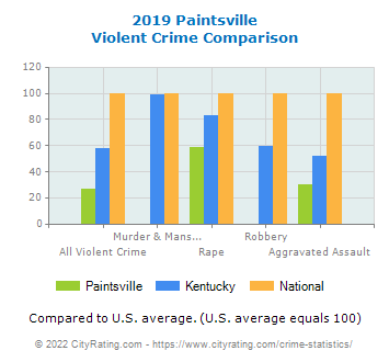 Paintsville Violent Crime vs. State and National Comparison