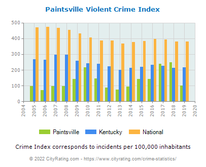 Paintsville Violent Crime vs. State and National Per Capita