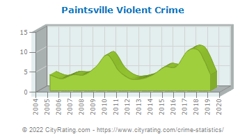Paintsville Violent Crime