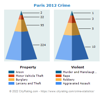 Paris Crime 2012