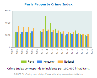 Paris Property Crime vs. State and National Per Capita