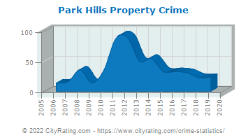 Park Hills Property Crime