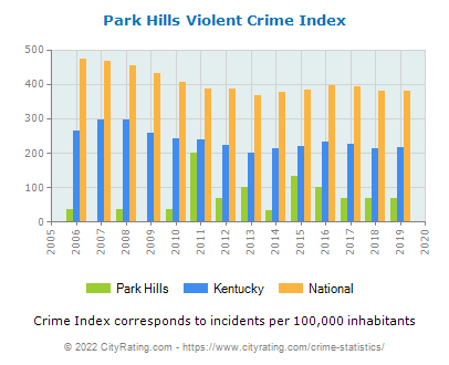 Park Hills Violent Crime vs. State and National Per Capita