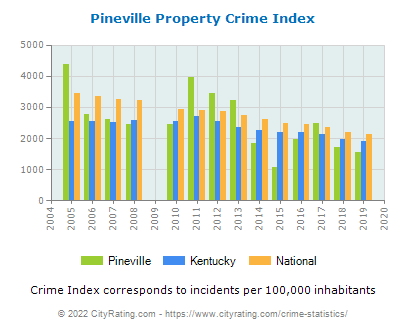 Pineville Property Crime vs. State and National Per Capita